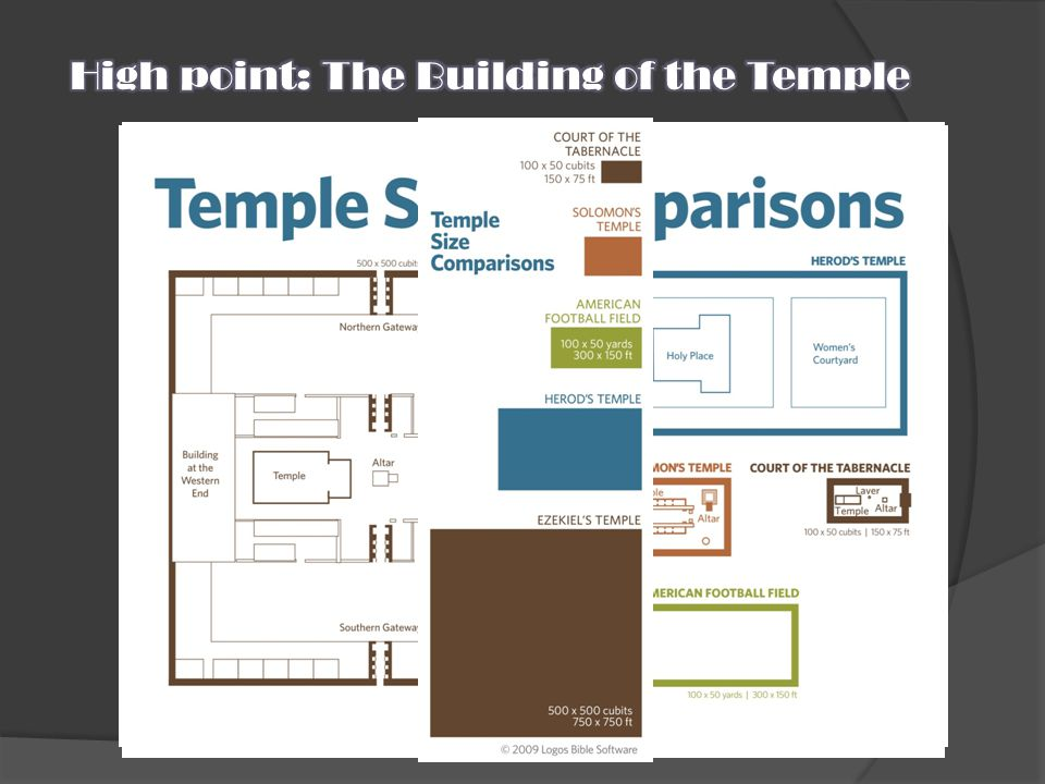 High point: The Building of the Temple