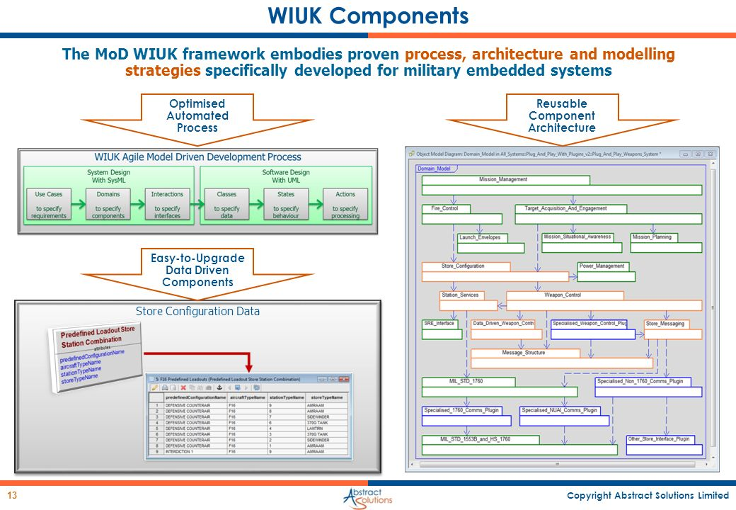 WIUK Components