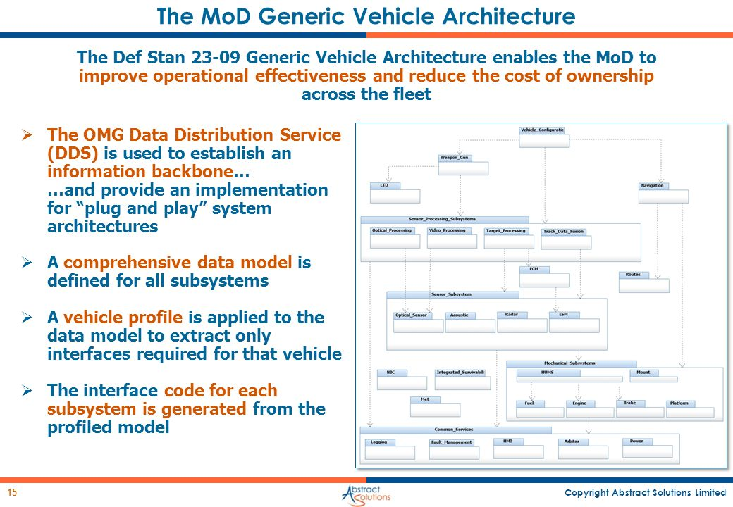 The MoD Generic Vehicle Architecture
