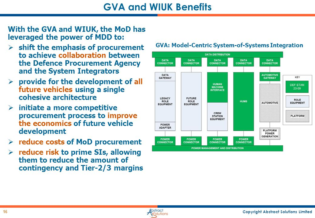GVA: Model-Centric System-of-Systems Integration