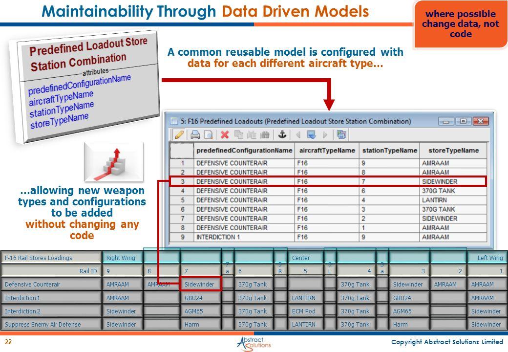 Maintainability Through Data Driven Models