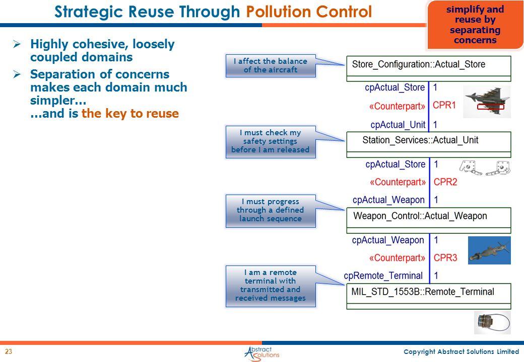 Strategic Reuse Through Pollution Control