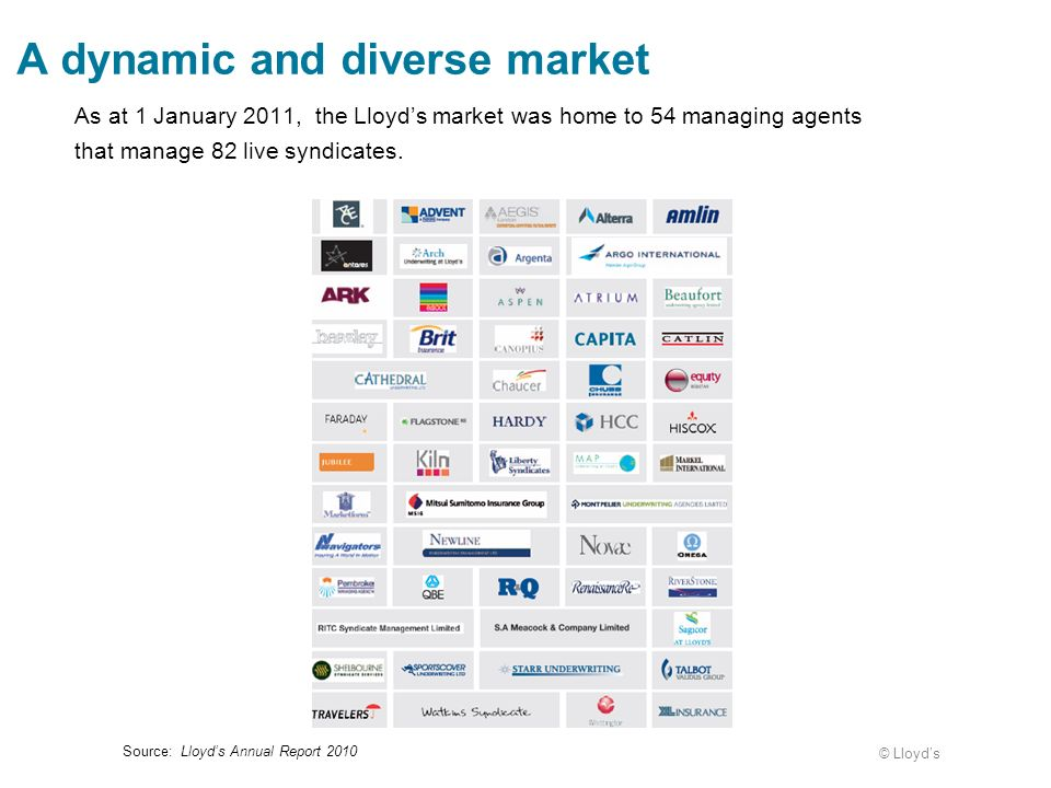 A dynamic and diverse market