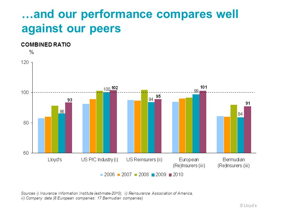 …and our performance compares well against our peers