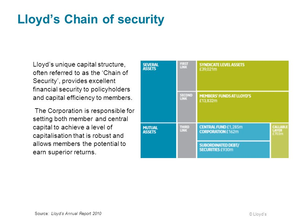 Lloyd's Chain of security