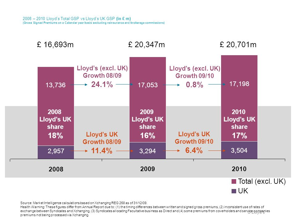 2008 – 2010 Lloyd's Total GSP vs Lloyd's UK GSP (in £ m) (Gross Signed Premiums on a Calendar year basis excluding reinsurance and brokerage commissions)