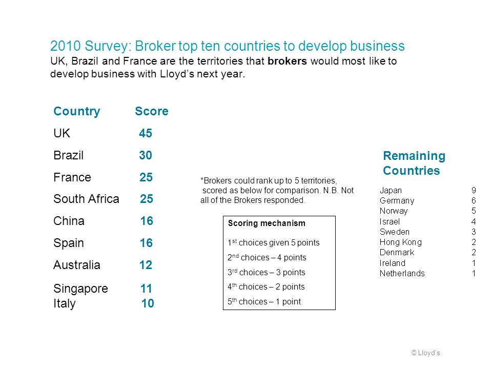 2010 Survey: Broker top ten countries to develop business UK, Brazil and France are the territories that brokers would most like to develop business with Lloyd's next year.