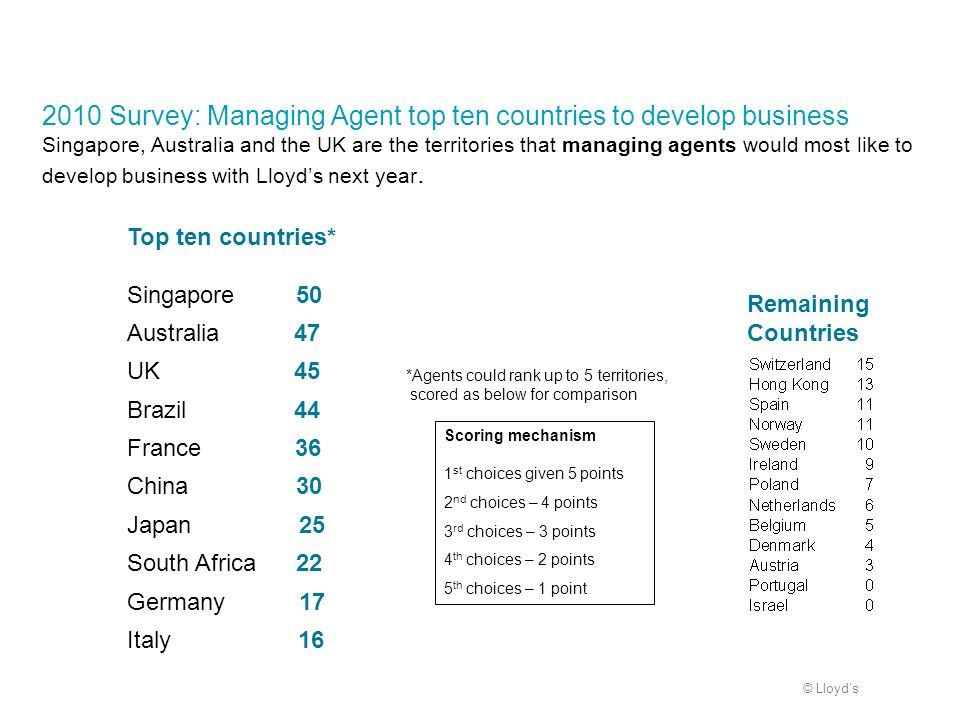 2010 Survey: Managing Agent top ten countries to develop business Singapore, Australia and the UK are the territories that managing agents would most like to develop business with Lloyd's next year.