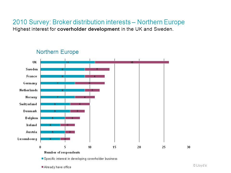 2010 Survey: Broker distribution interests – Northern Europe Highest interest for coverholder development in the UK and Sweden.