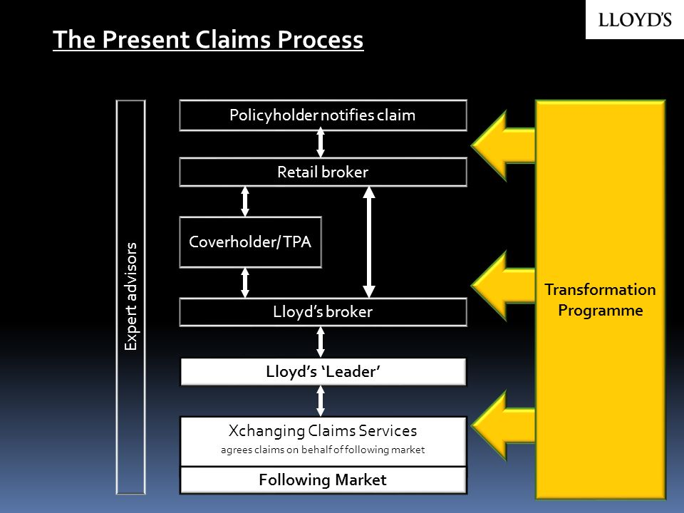 Transformation Programme