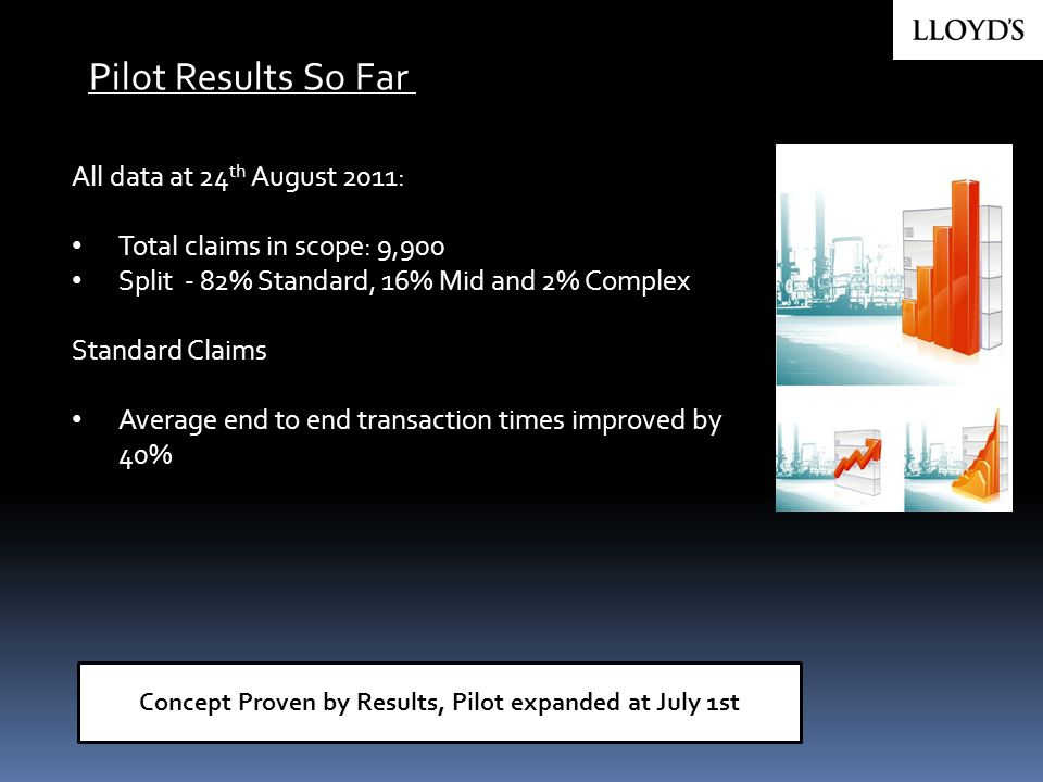 Concept Proven by Results, Pilot expanded at July 1st