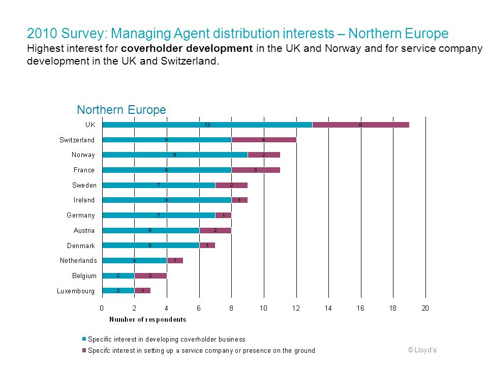 2010 Survey: Managing Agent distribution interests – Northern Europe Highest interest for coverholder development in the UK and Norway and for service company development in the UK and Switzerland.
