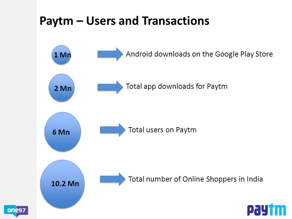 Paytm – Users and Transactions
