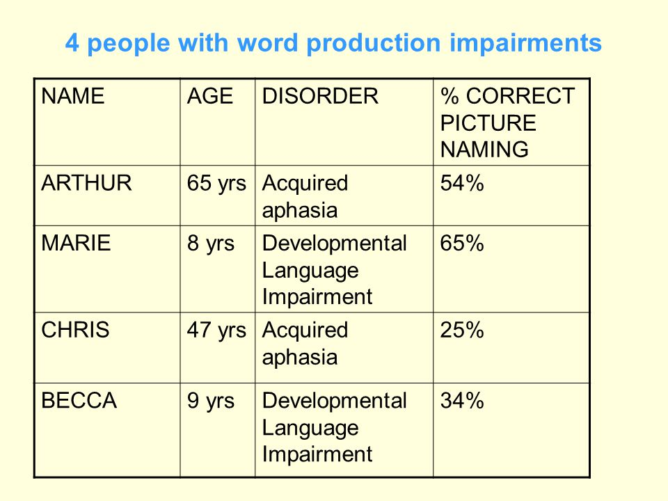 4 people with word production impairments