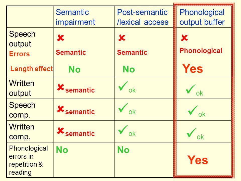   Phonological semantic ok ok ok ok Yes Yes No No No