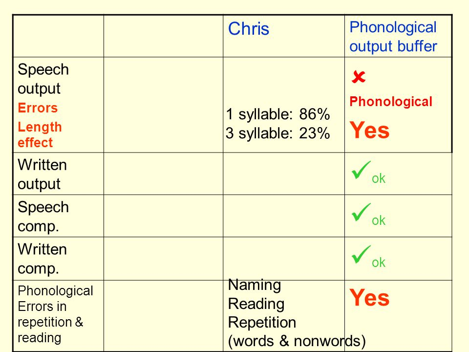  Phonological ok Yes Chris Phonological output buffer Speech output