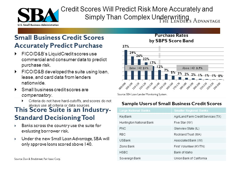 Sample Users of Small Business Credit Scores