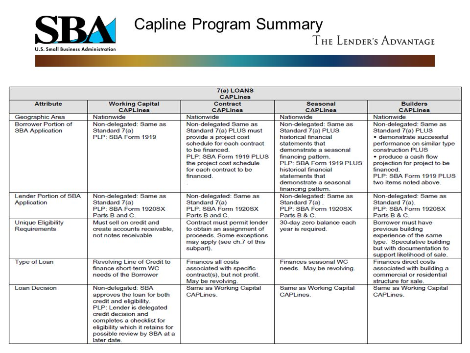 Capline Program Summary