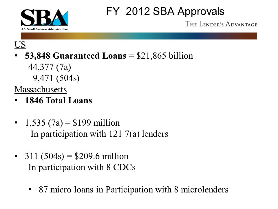 FY 2012 SBA Approvals US 53,848 Guaranteed Loans = $21,865 billion