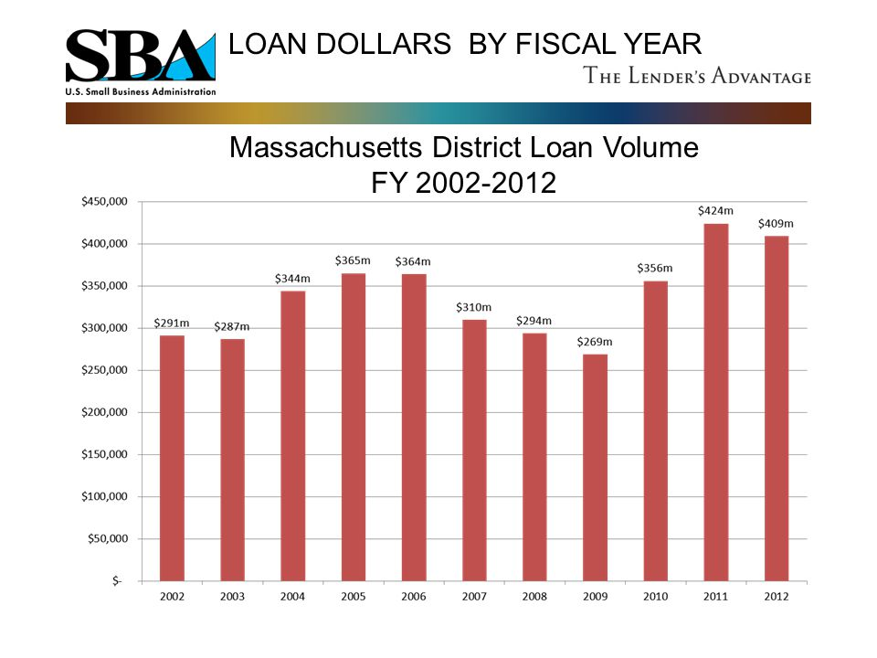 LOAN DOLLARS BY FISCAL YEAR