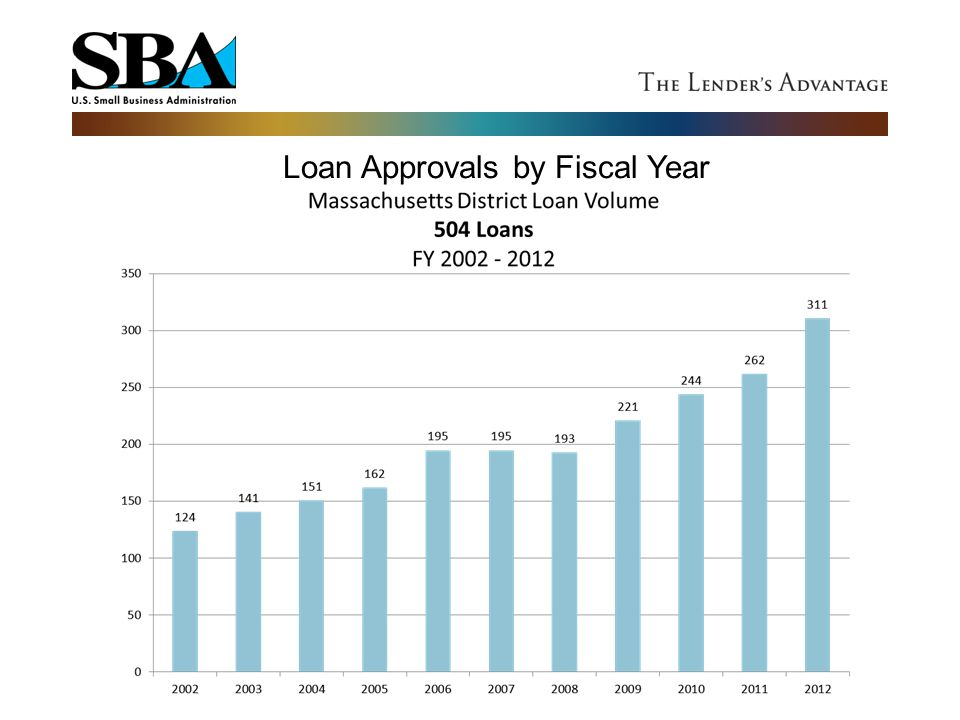 Loan Approvals by Fiscal Year