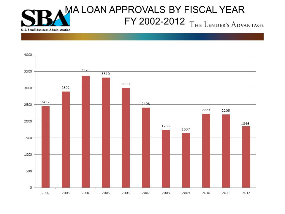 MA LOAN APPROVALS BY FISCAL YEAR