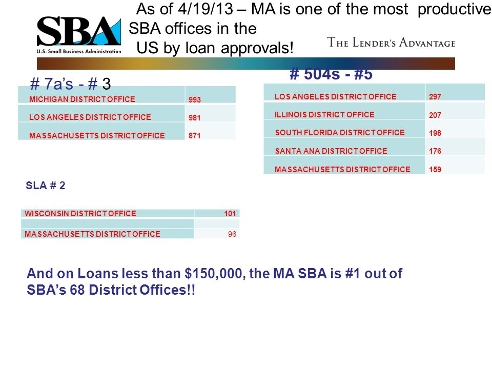 As of 4/19/13 – MA is one of the most productive SBA offices in the