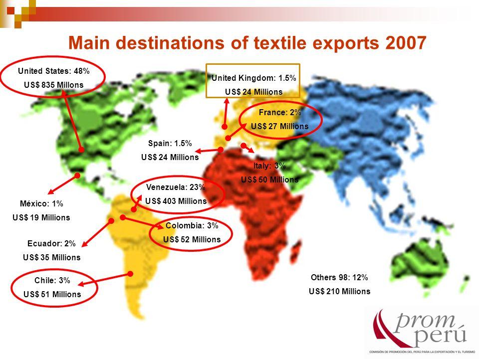 Main destinations of textile exports 2007