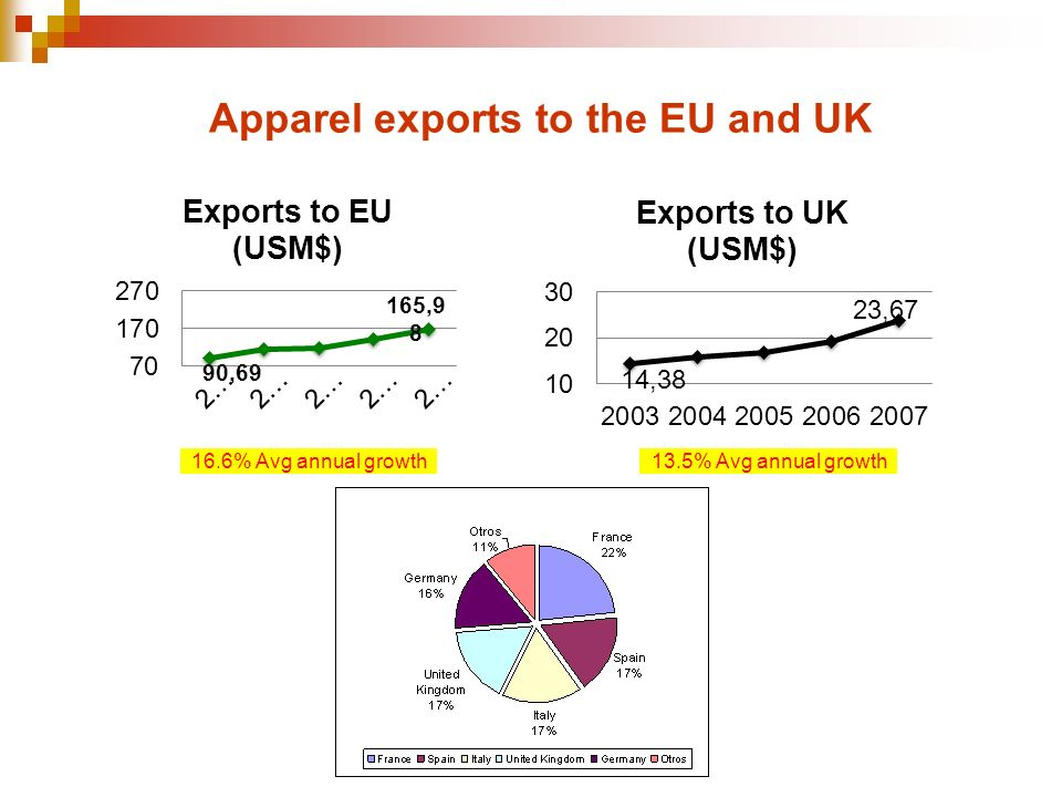 Apparel exports to the EU and UK