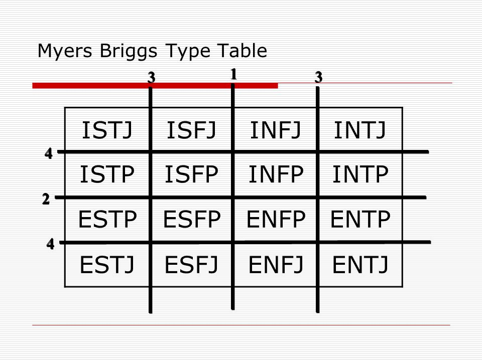 Myers Briggs Type Table