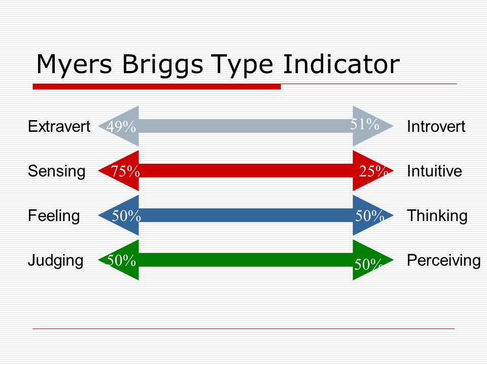 Myers Briggs Type Indicator