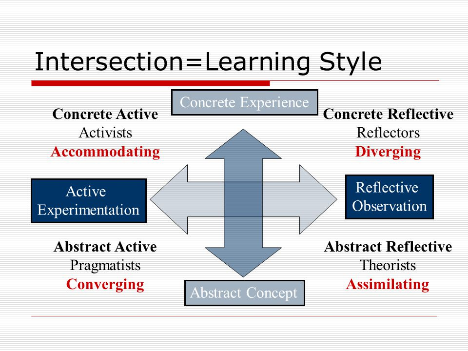 Intersection=Learning Style