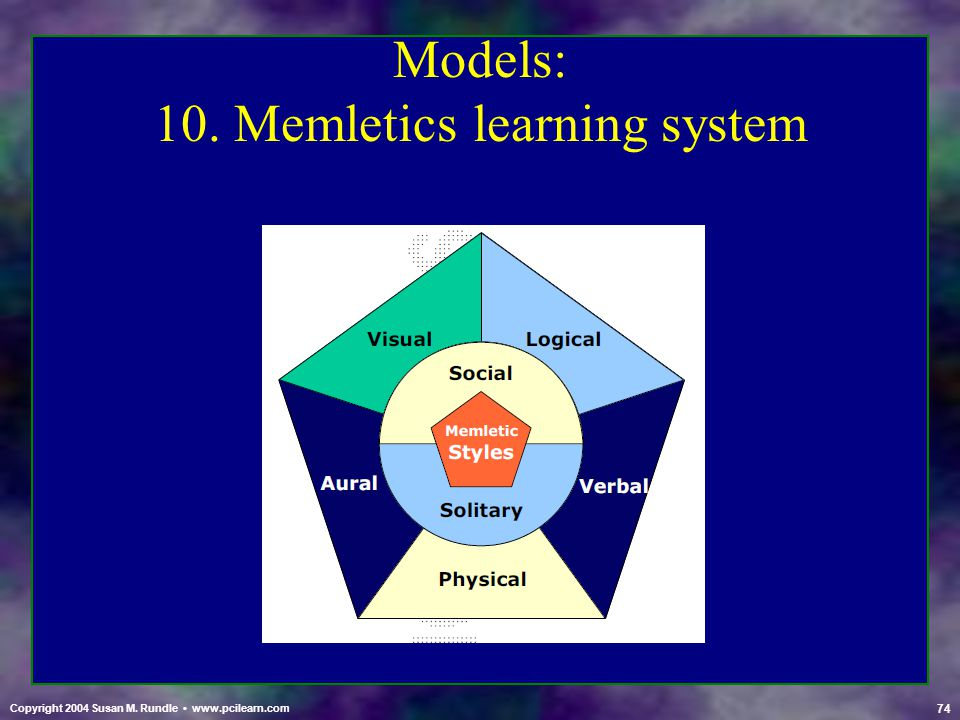 Models: 10. Memletics learning system