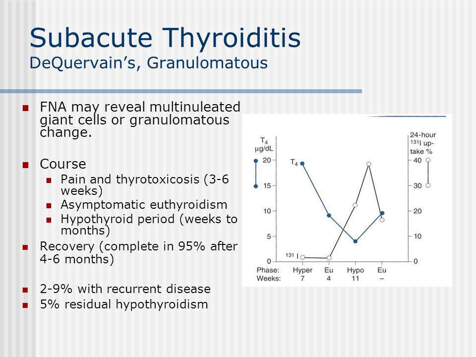 Subacute Thyroiditis DeQuervain's, Granulomatous