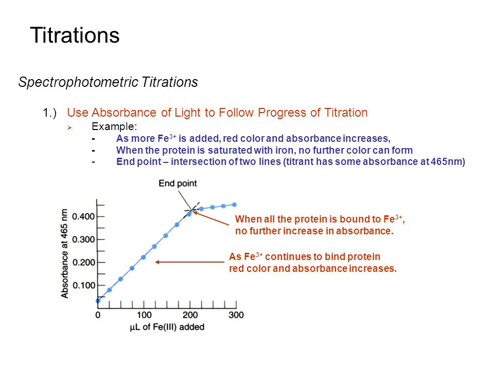 Titrations Spectrophotometric Titrations