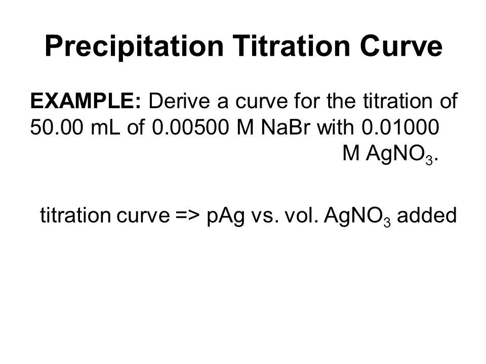 Precipitation Titration Curve