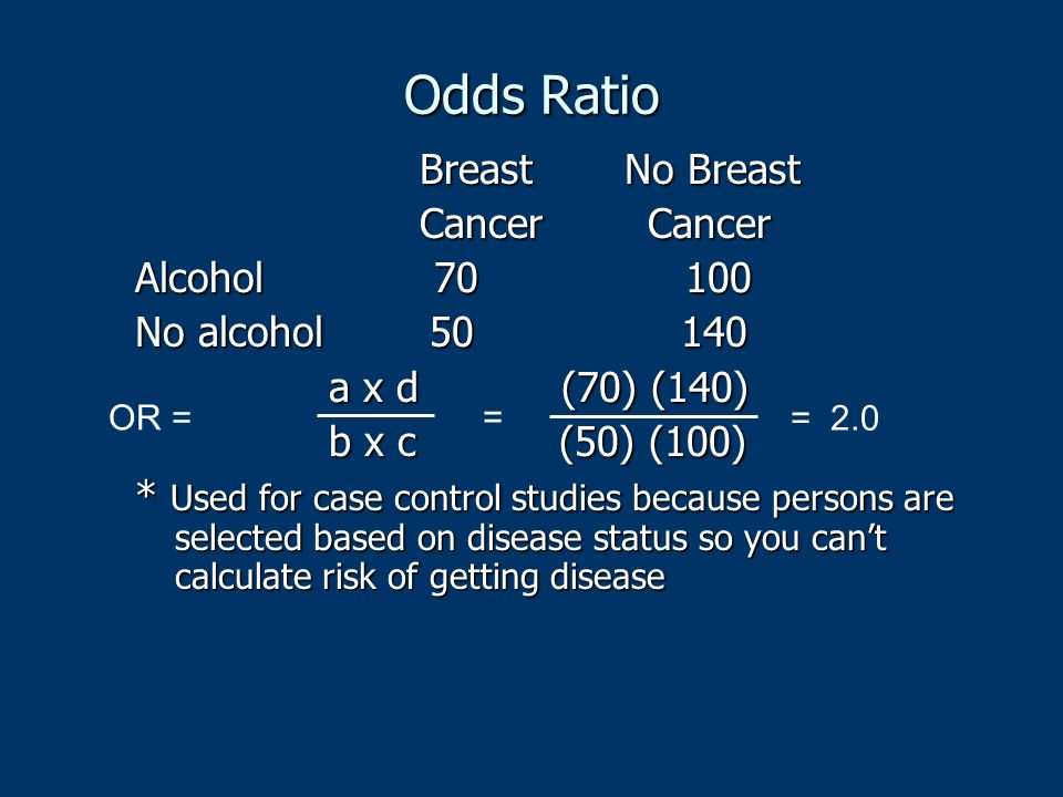 Odds Ratio Breast No Breast Cancer Cancer Alcohol 70 100