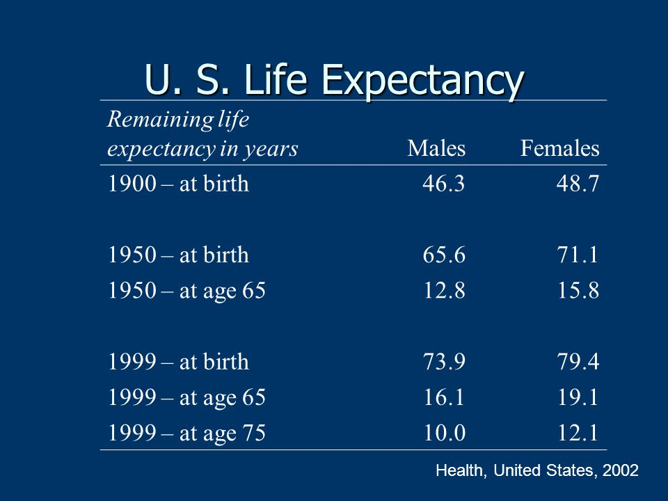 U. S. Life Expectancy Remaining life expectancy in years Males Females