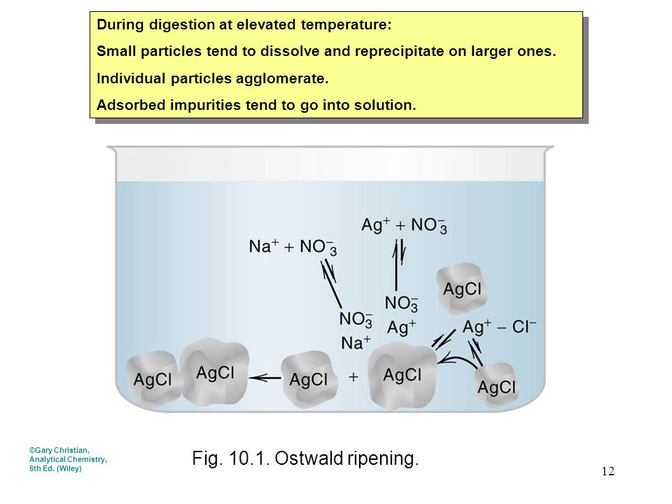 Fig. 10.1. Ostwald ripening. During digestion at elevated temperature: