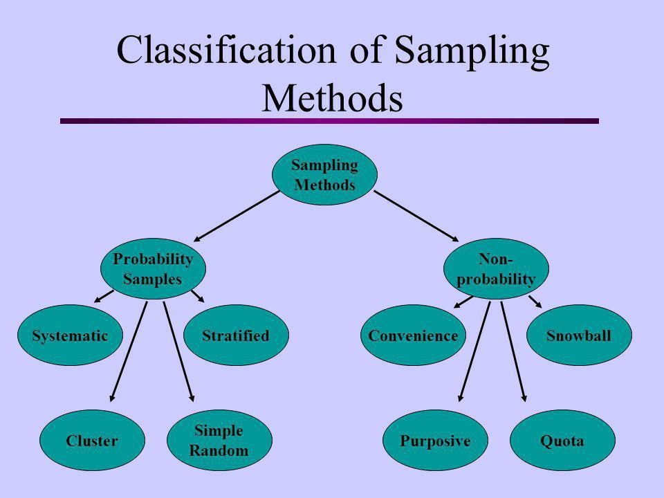 Classification of Sampling Methods
