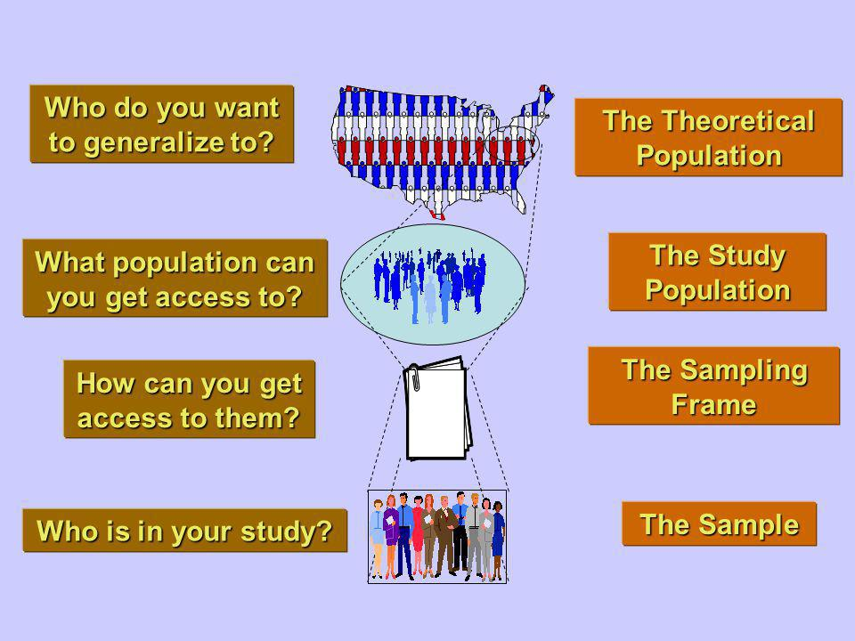 Who do you want to generalize to The Theoretical Population