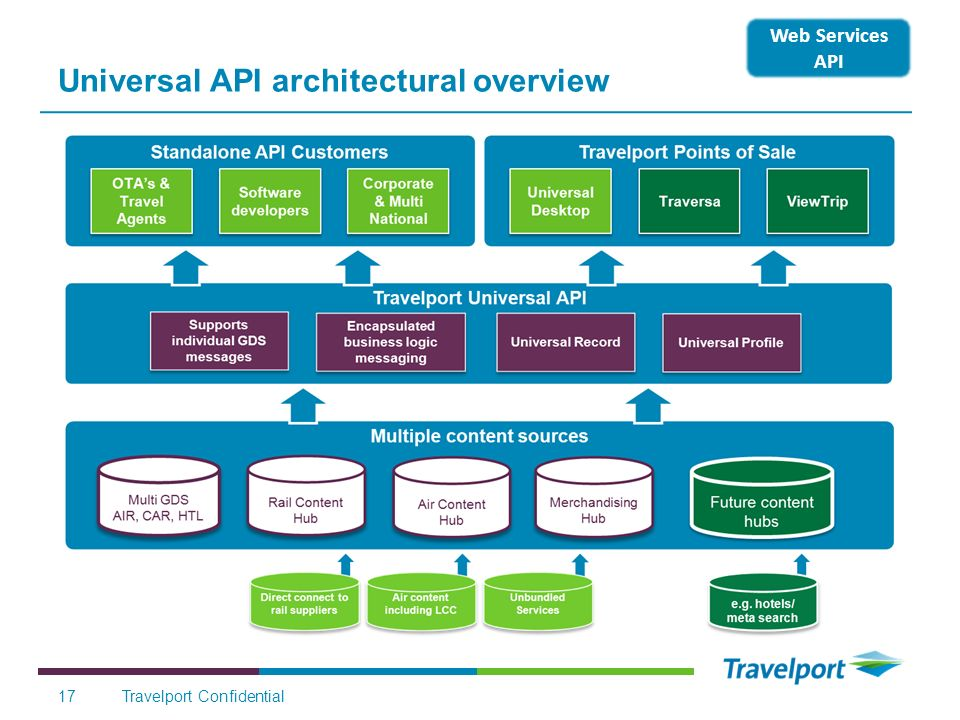 Universal API architectural overview