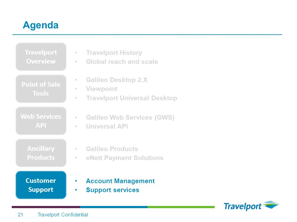 Agenda Travelport Overview Point of Sale Tools Web Services API