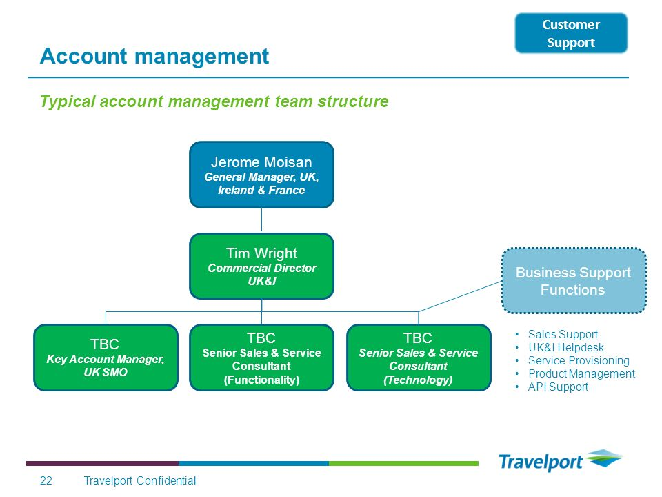 Account management Typical account management team structure