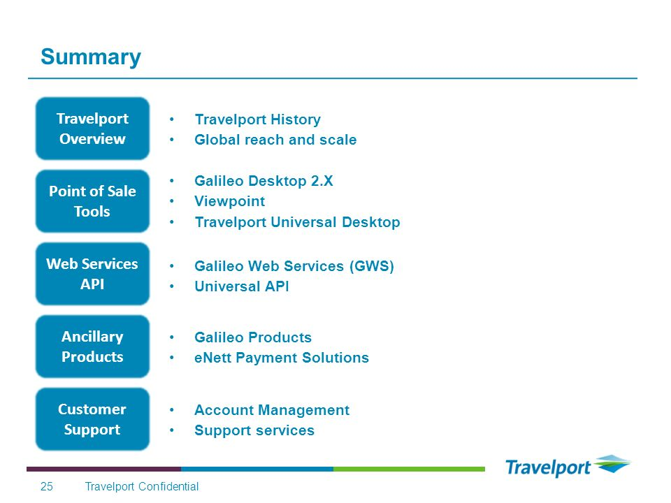 Summary Travelport Overview Point of Sale Tools Web Services API