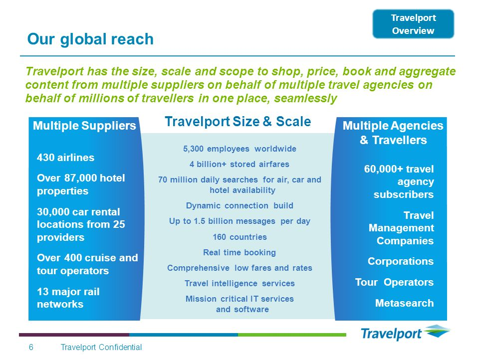 Our global reach Travelport Size & Scale
