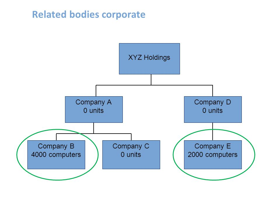 Related bodies corporate