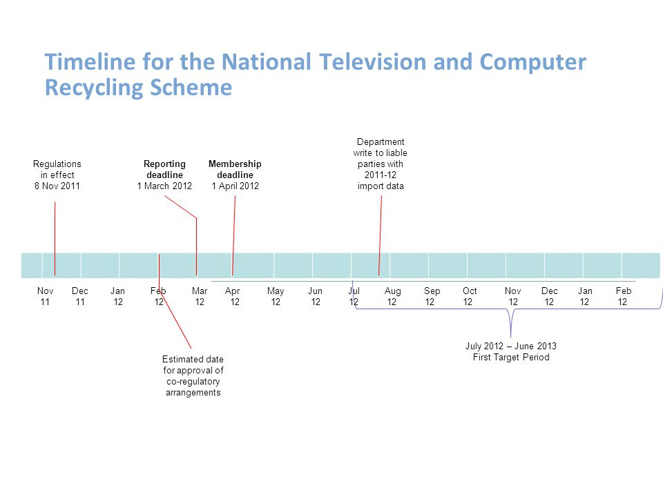 Timeline for the National Television and Computer Recycling Scheme