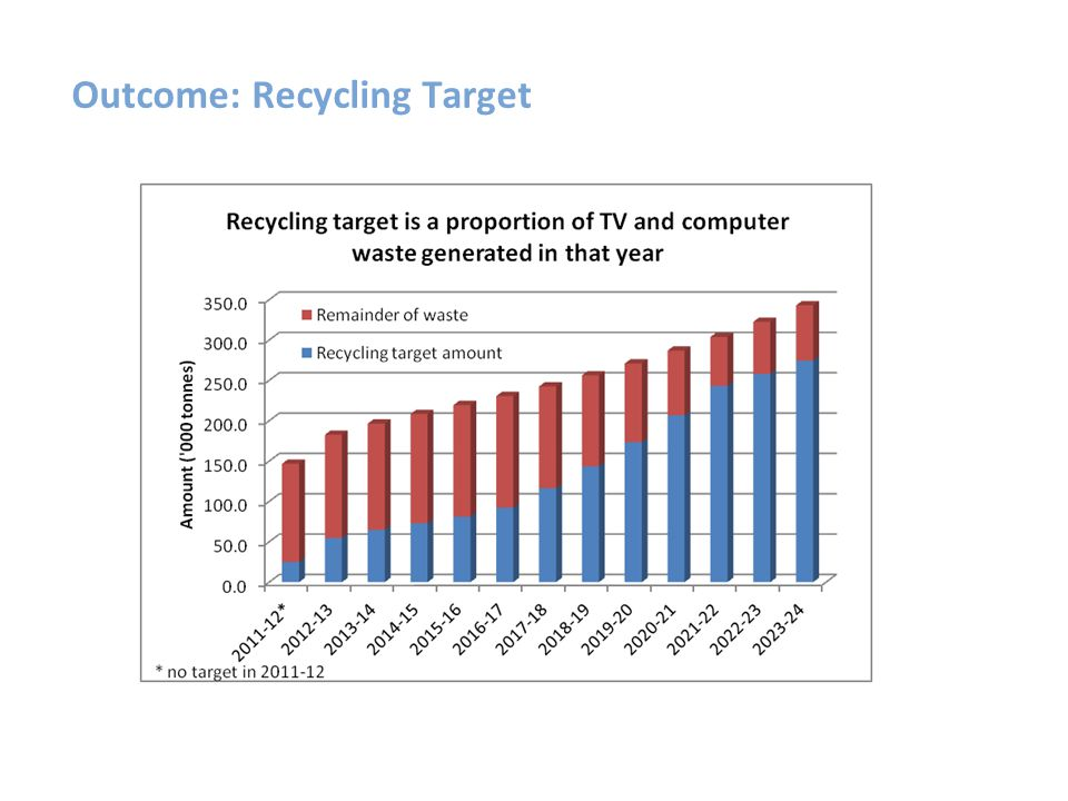 Outcome: Recycling Target