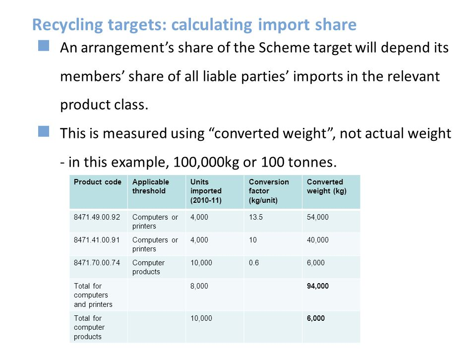 Recycling targets: calculating import share
